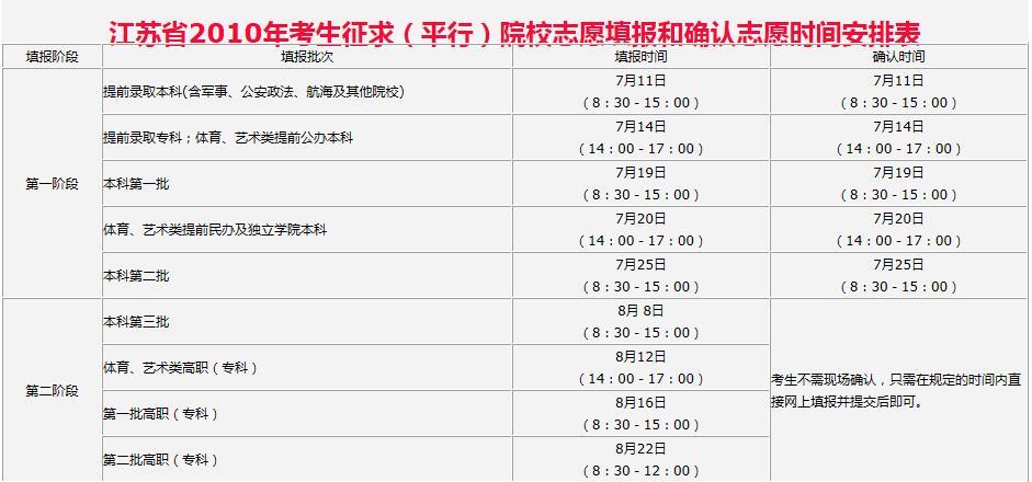 江苏省2010年考生征求(平行)院校志愿填报和确认志愿时间安排表
