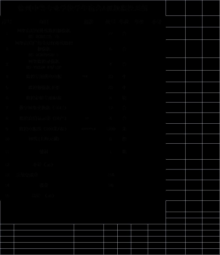 江苏省徐州市中等专业学校学生宿舍楼A座视频监控招标公告