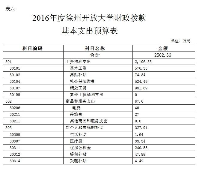 edf壹定发官网2016年部门预算